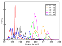 Bond vibration spectra showing vibration frequencies of different C-H bonds.